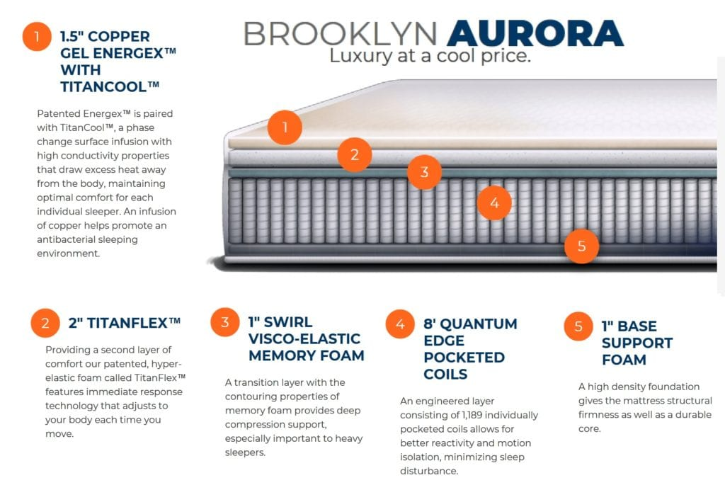 Brooklyn Aurora mattress diagram