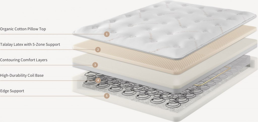 Saatva Mattress layers